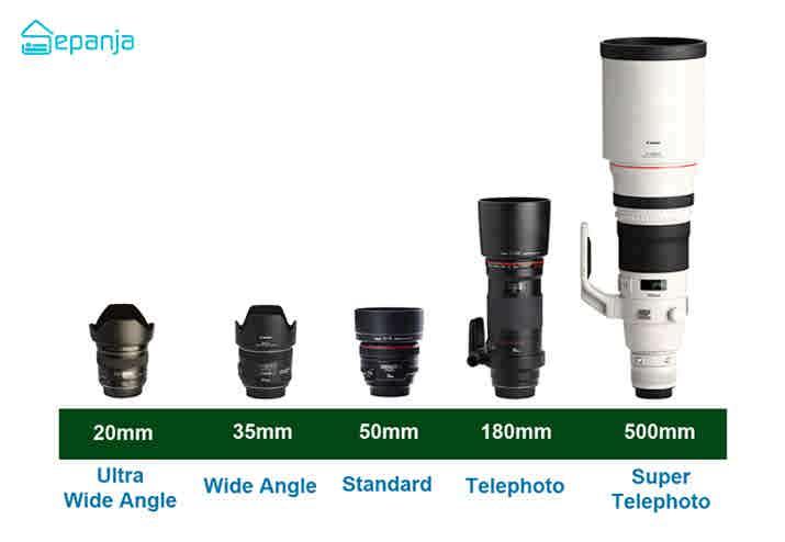 لنز دوربین